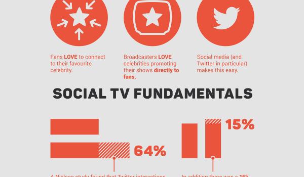 Social TV Fundamentals Infographic