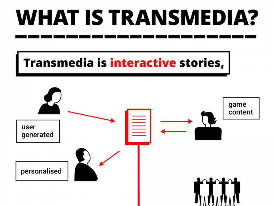 What is Transmedia? thumb